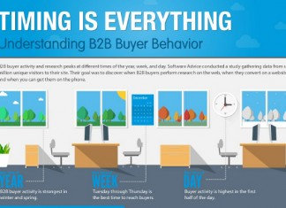 Best Time of Day to Call B2B Leads