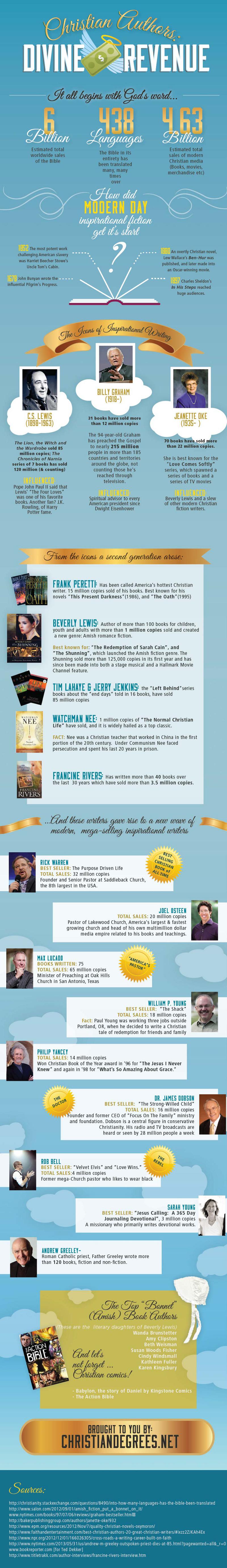 Bible Sales Worldwide