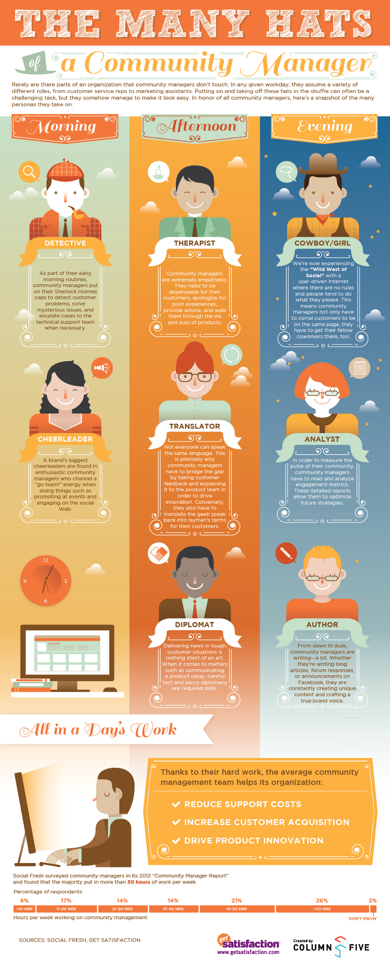 Community Manager Characteristics
