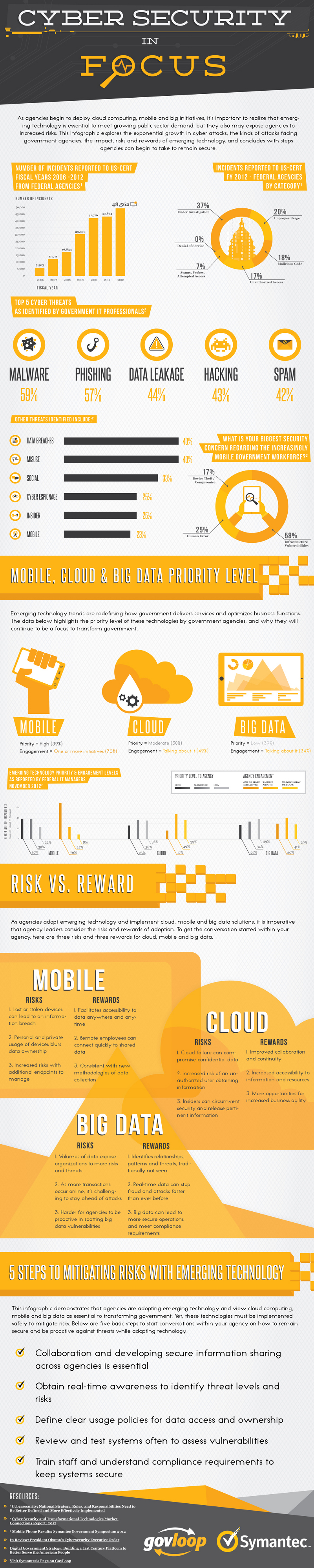 Cyber Security Facts and Trends