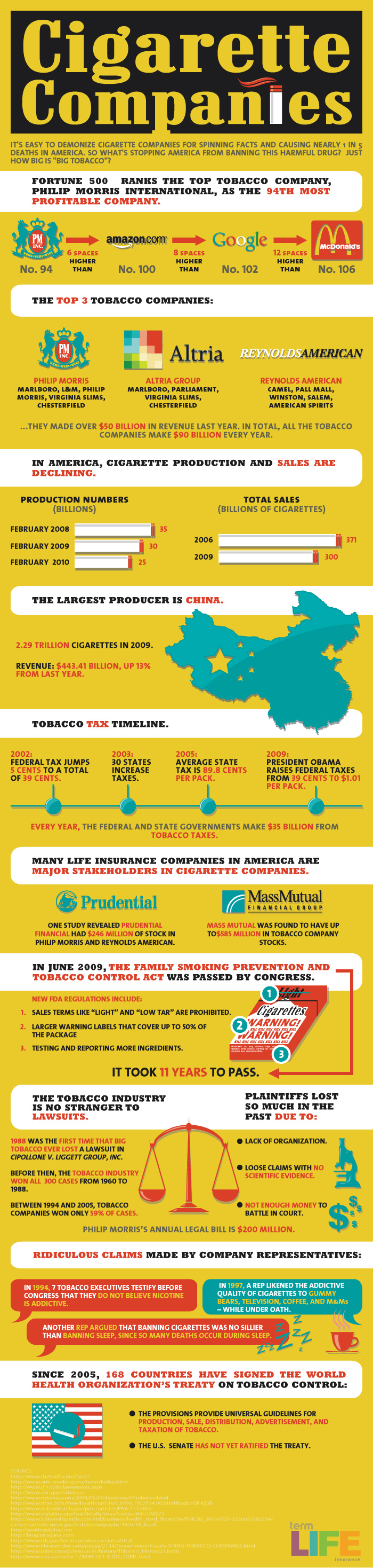 Facts About Cigarette Companies