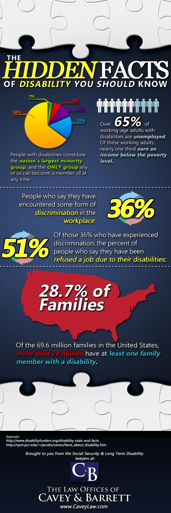 Facts About Disability