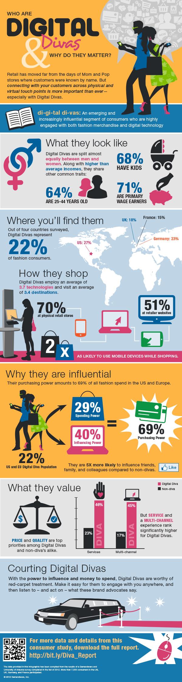 Fashion Marketing Online