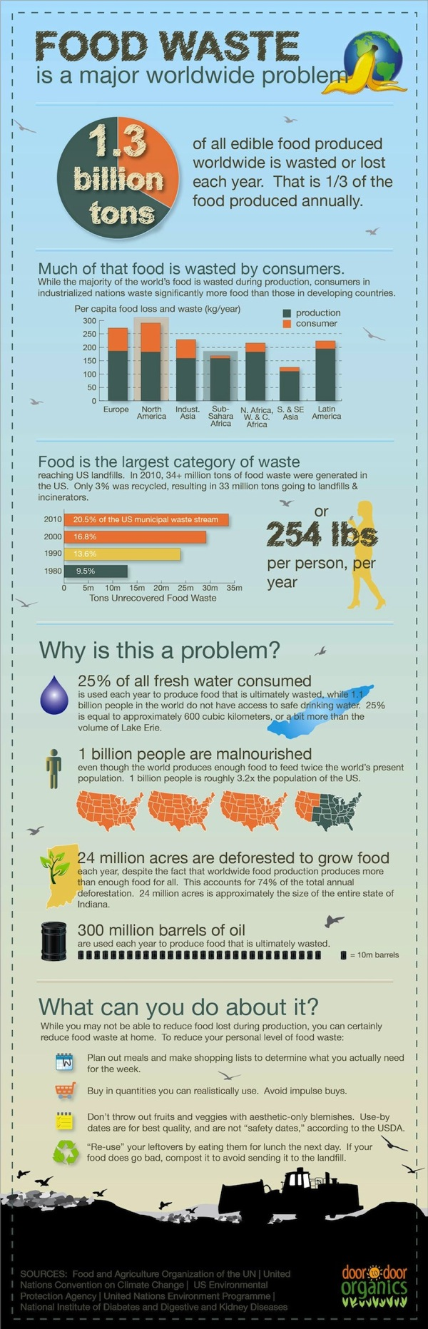 Food Waste Around the Globe