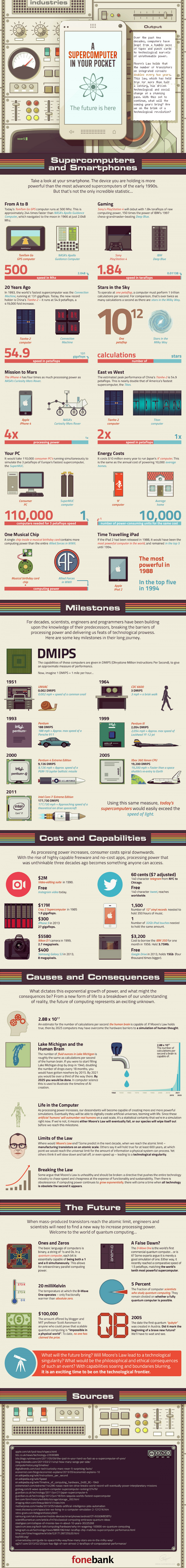 Interesting Facts About Computers