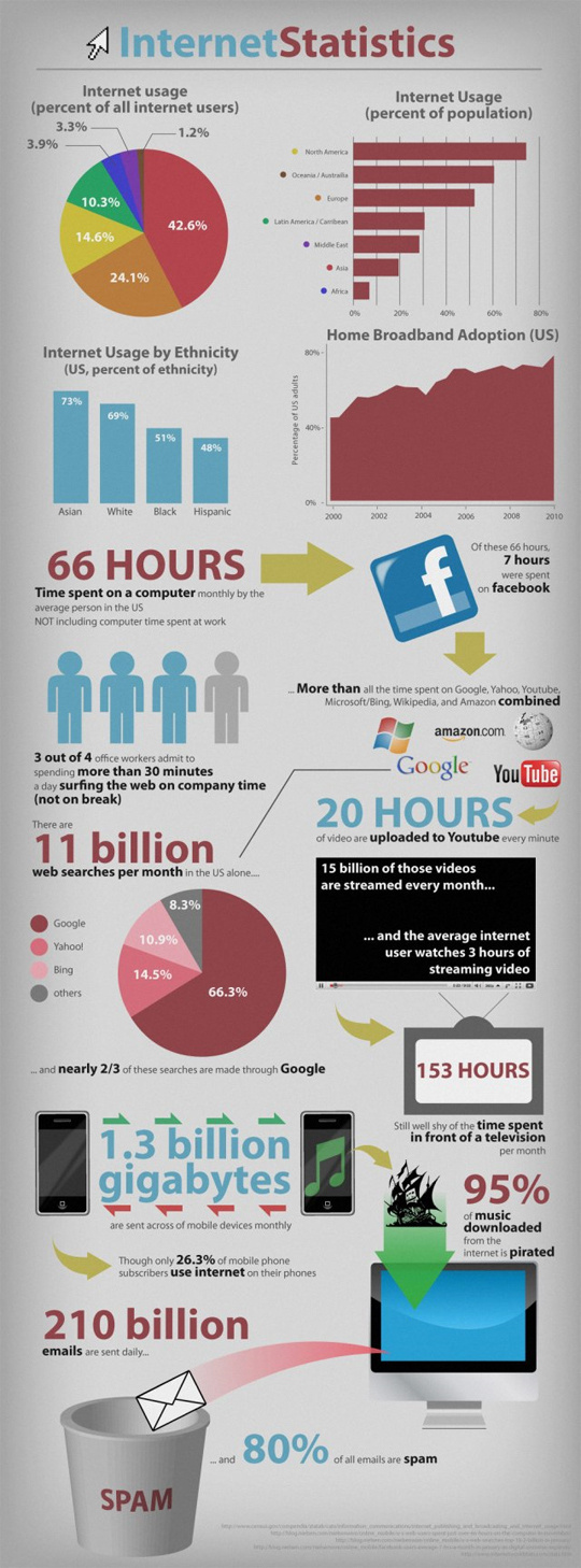 Internet Usage Statistics in the US