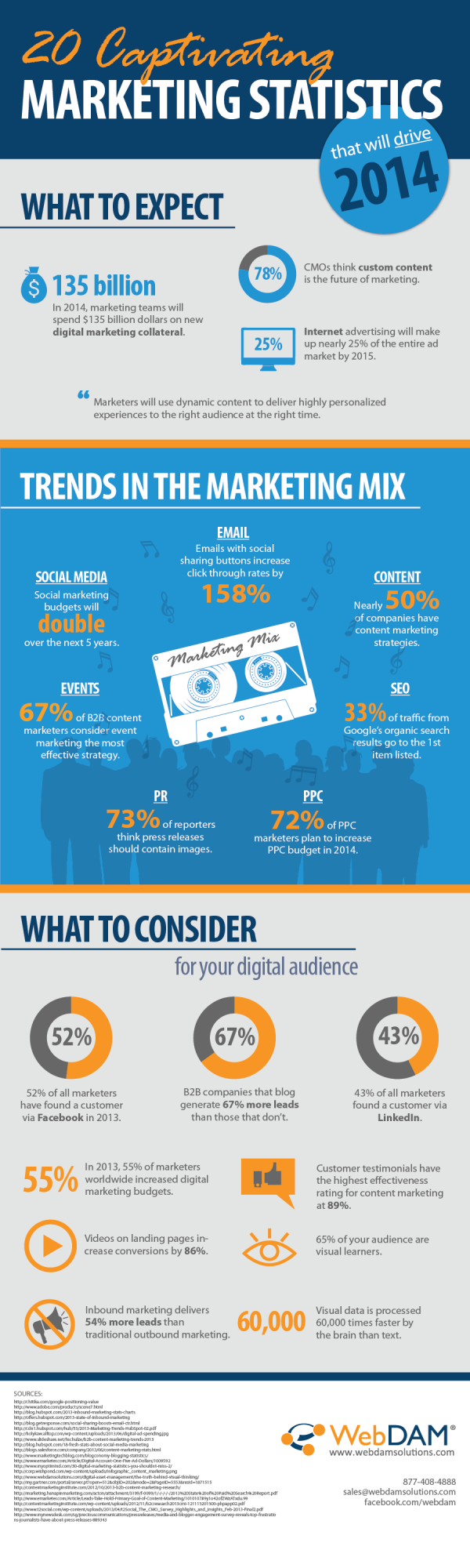 Mixed Marketing Trends