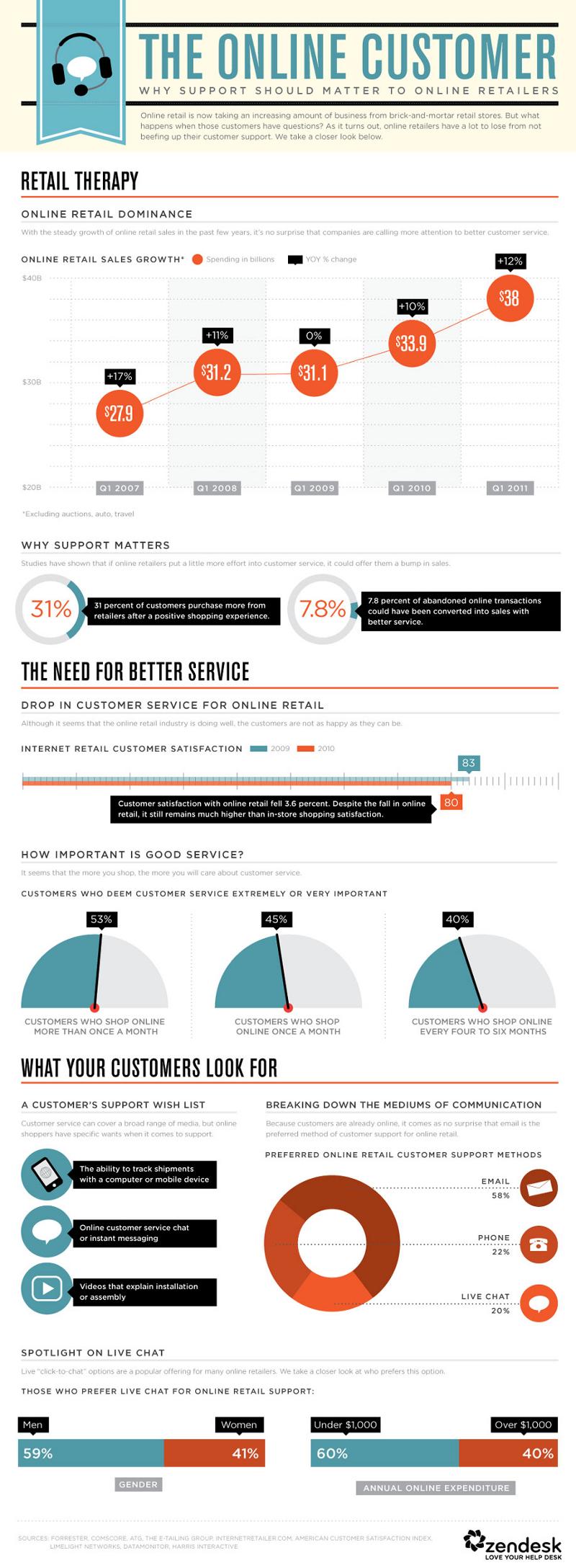 Online Customer Trends
