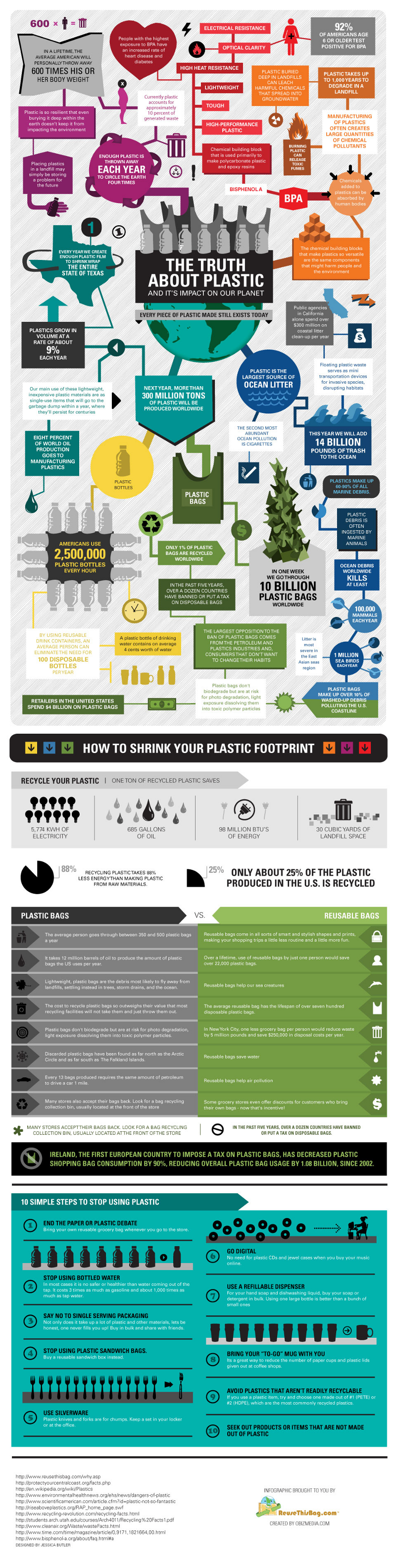 Plastic Industry Economic Impact