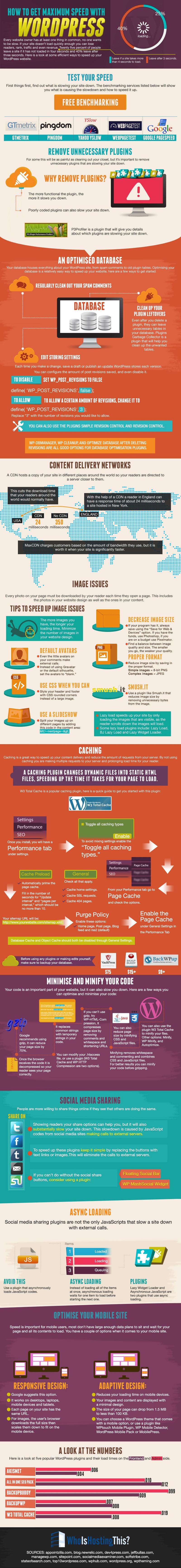 Speed-Up-WordPress-Websites