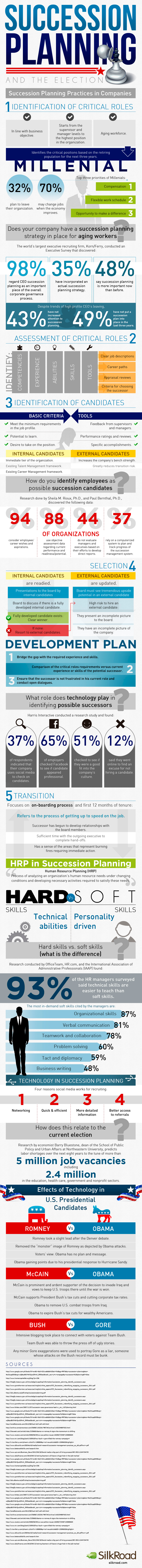 Success Planning Trends