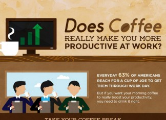 The Productivity Benefits of Coffee
