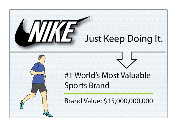 info for 593c4 f9ab4 18 Incredible Nike Demographic Segmentation - BrandonGaille.com