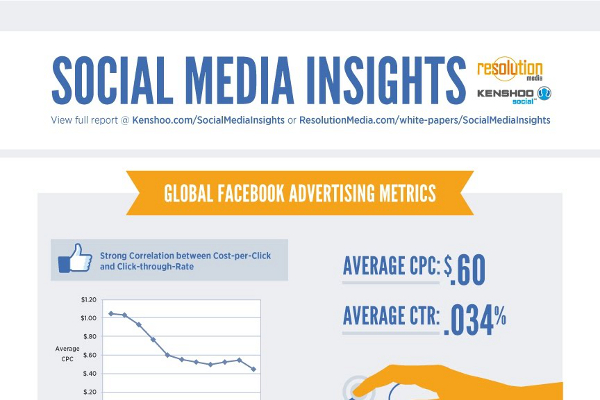 22 Shocking Facebook Statistics by Country