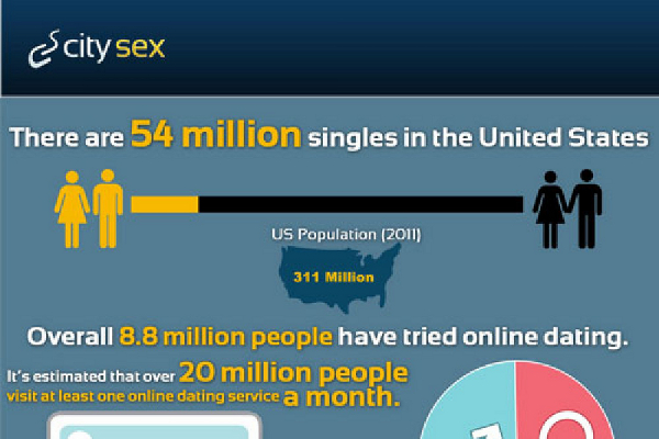 Online dating language stats