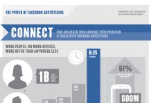 48 Great Facebook Advertising Statistics