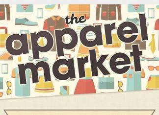 Apparel Market Size