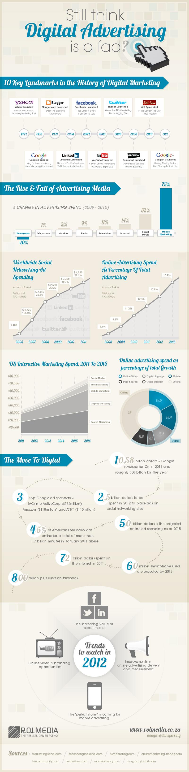 Digital Advertising Trends