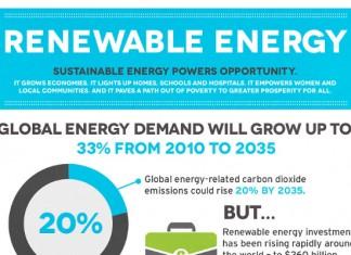Energy Storage Market Size