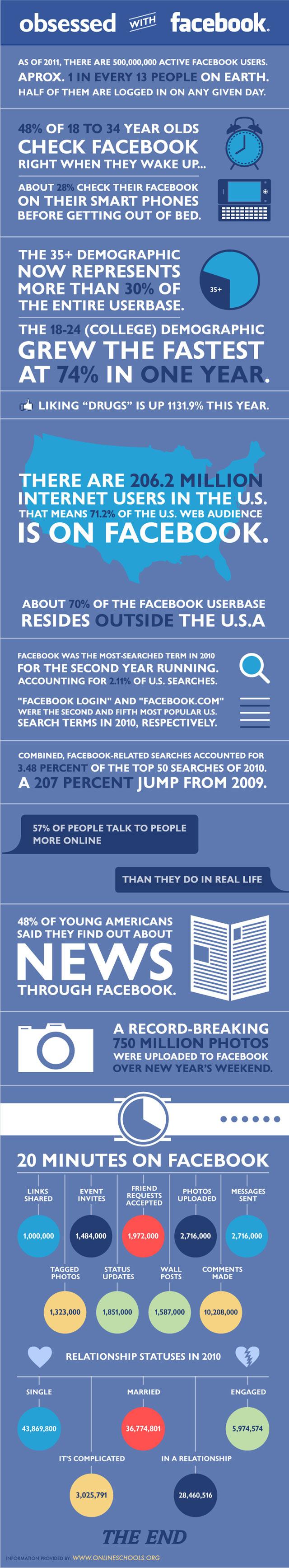 Facebook Usage Stats