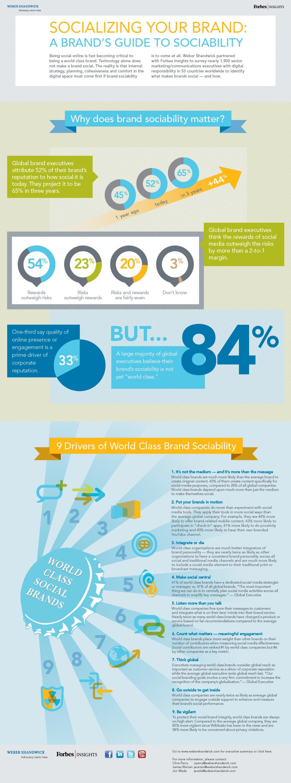 Global Branding with Social Media