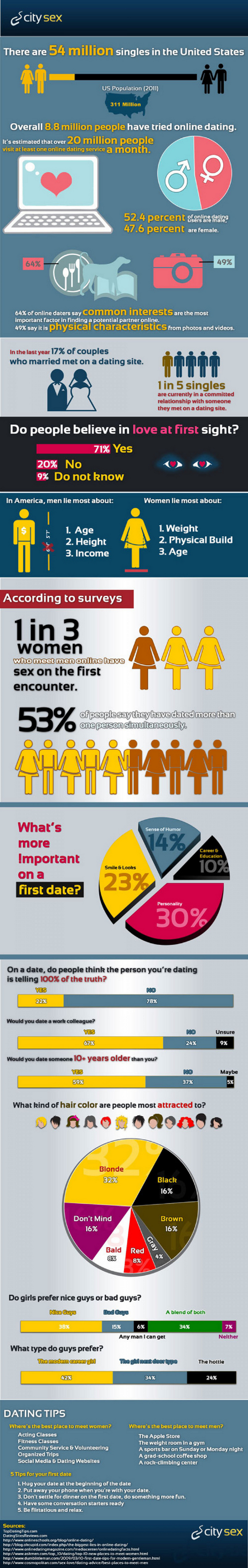 Internet Dating Facts