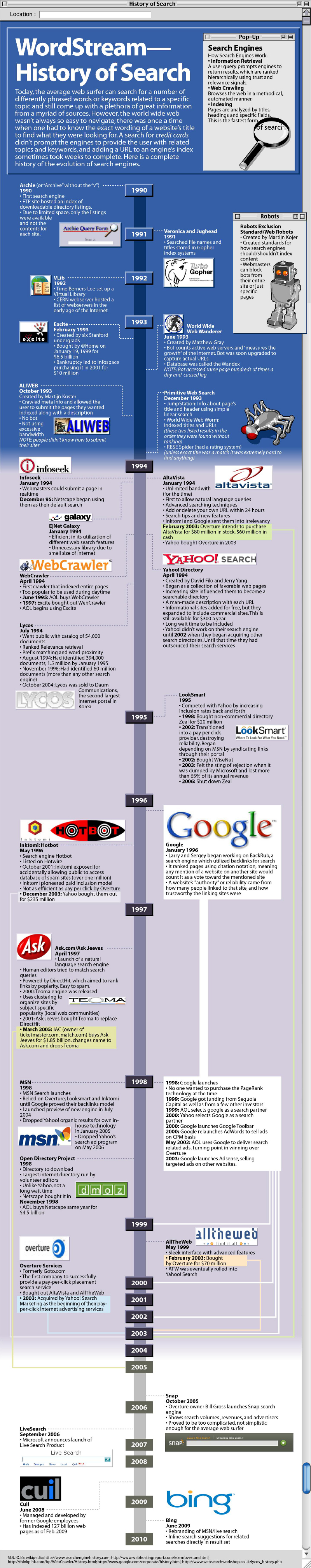 Internet Search Timeline