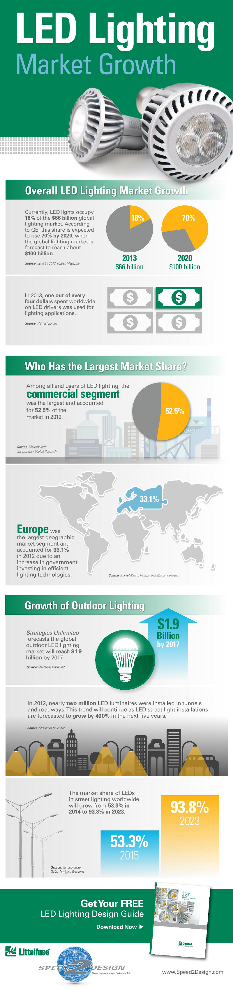 LED Marketing Facts