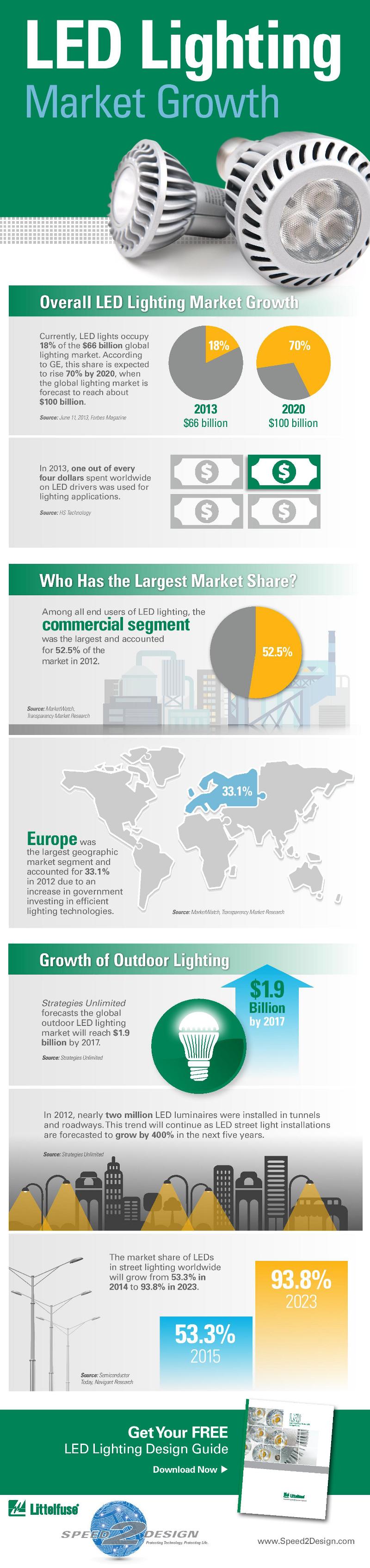 LED Marketing Facts
