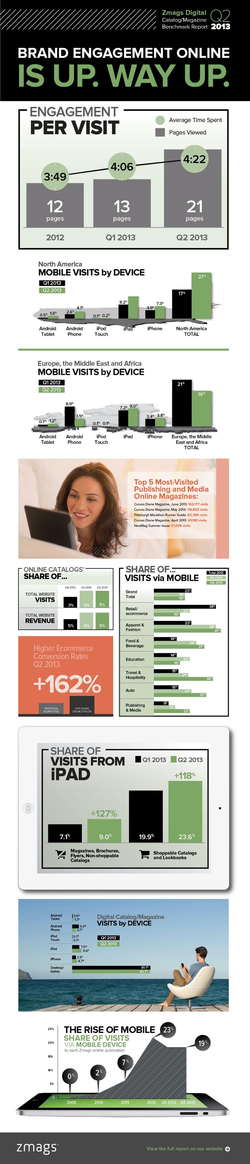 Magazine Statistics and Trends