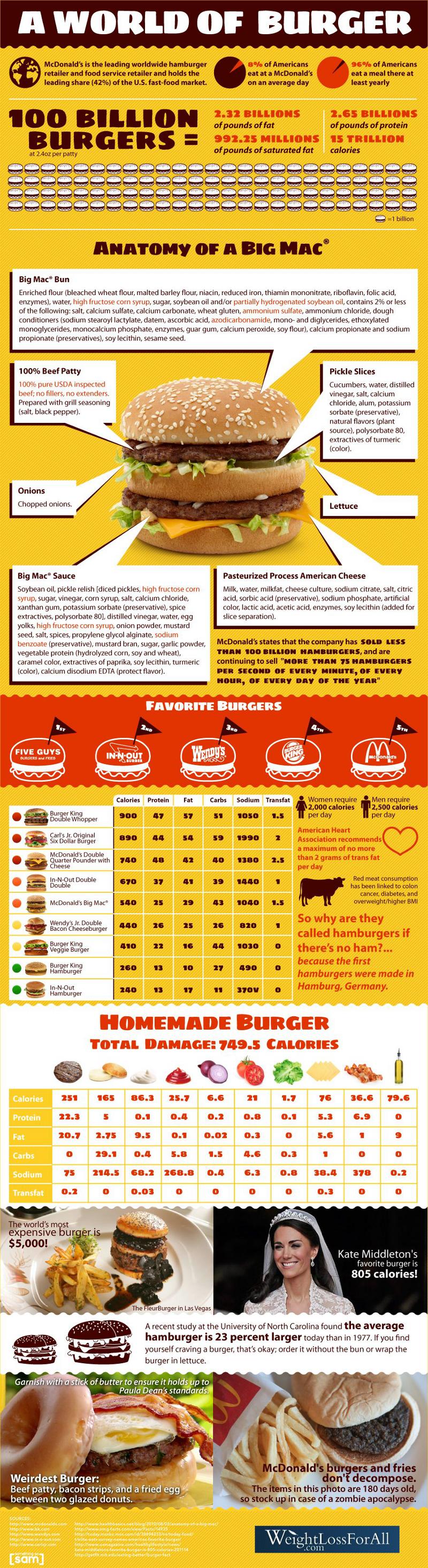 McDonalds Burger Consumption