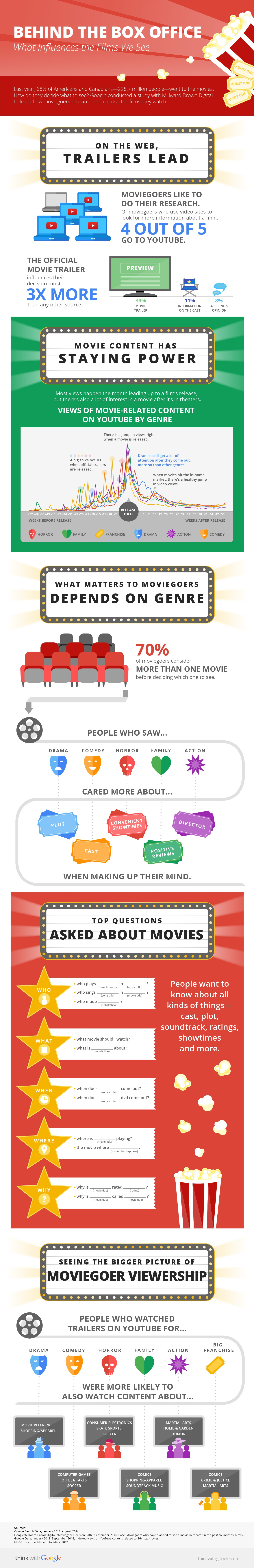 Movie Box Office Facts
