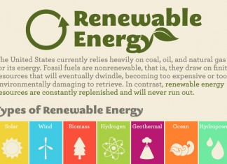 Renewable Energy Market Size