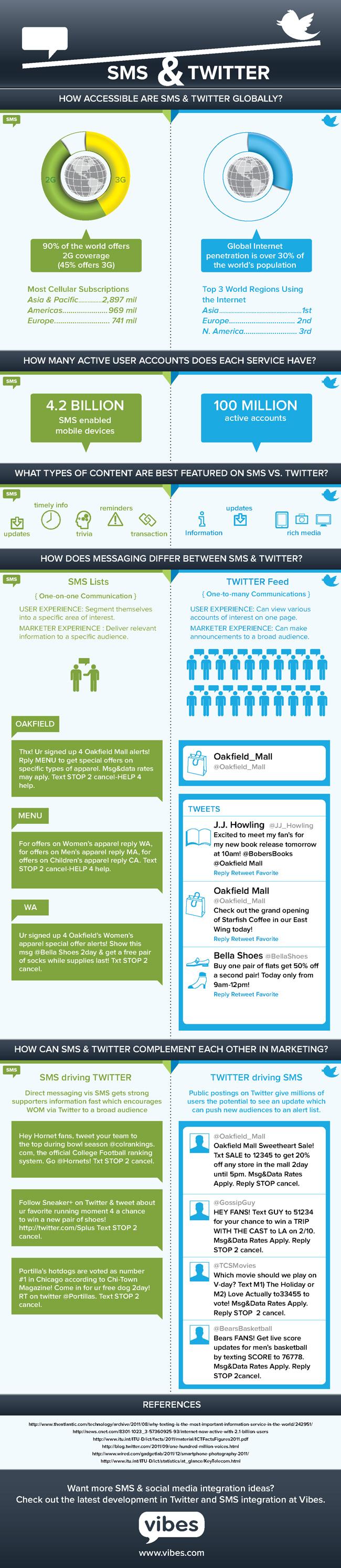 SMS vs Twitter Marketing