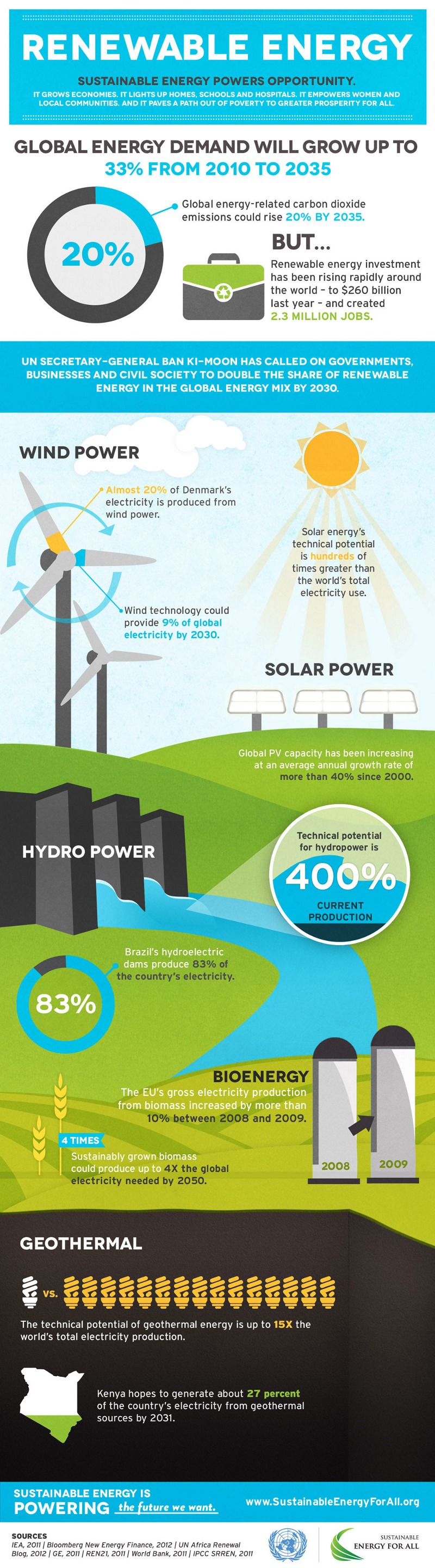 Sustainable Energy in the Future