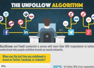 Top 7 Reasons Why People Unfollow Businesses