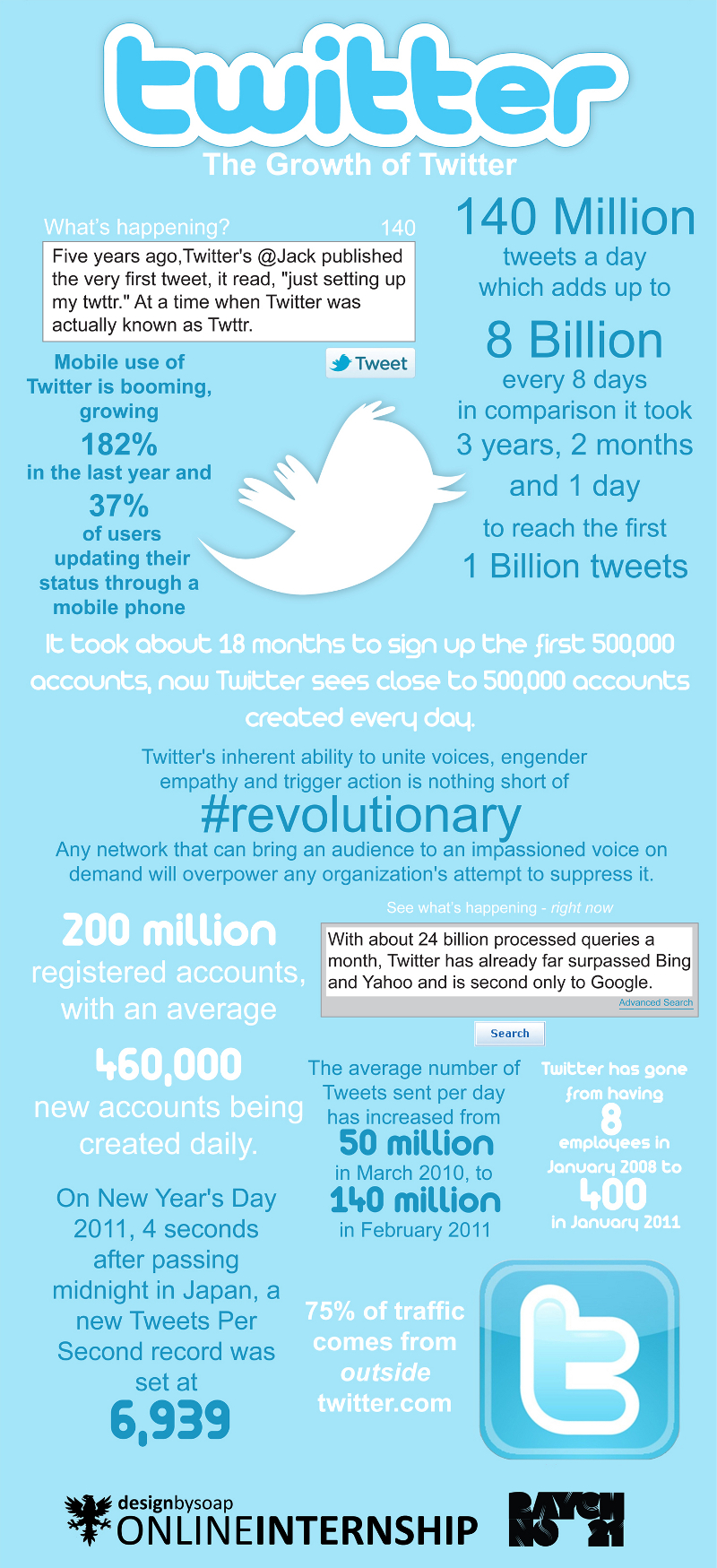Twitter Growth Trends