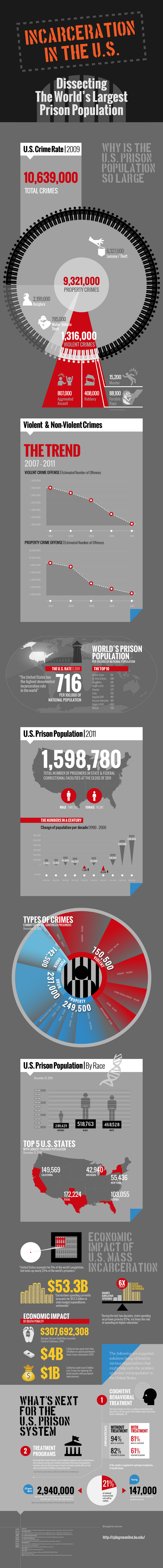 United States Crime Rate