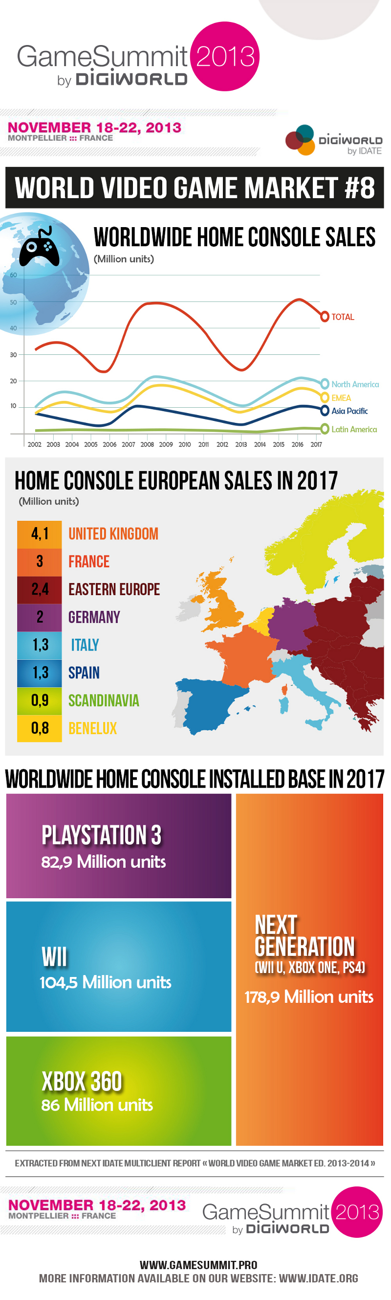 Video Game Global Market