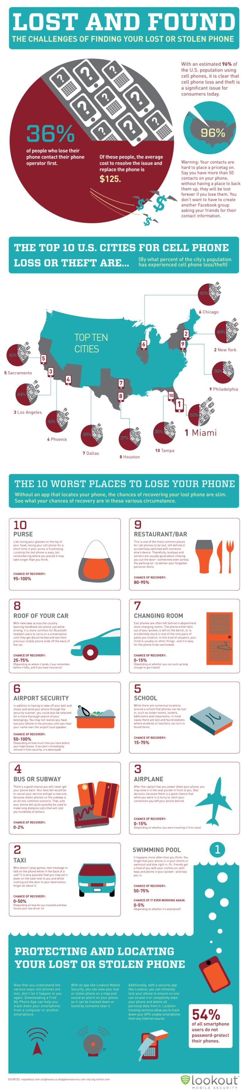 iPhone Statistics