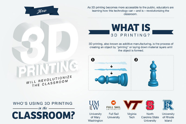 3D Printing Market Size