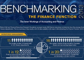 5 Benchmarking Best Practices