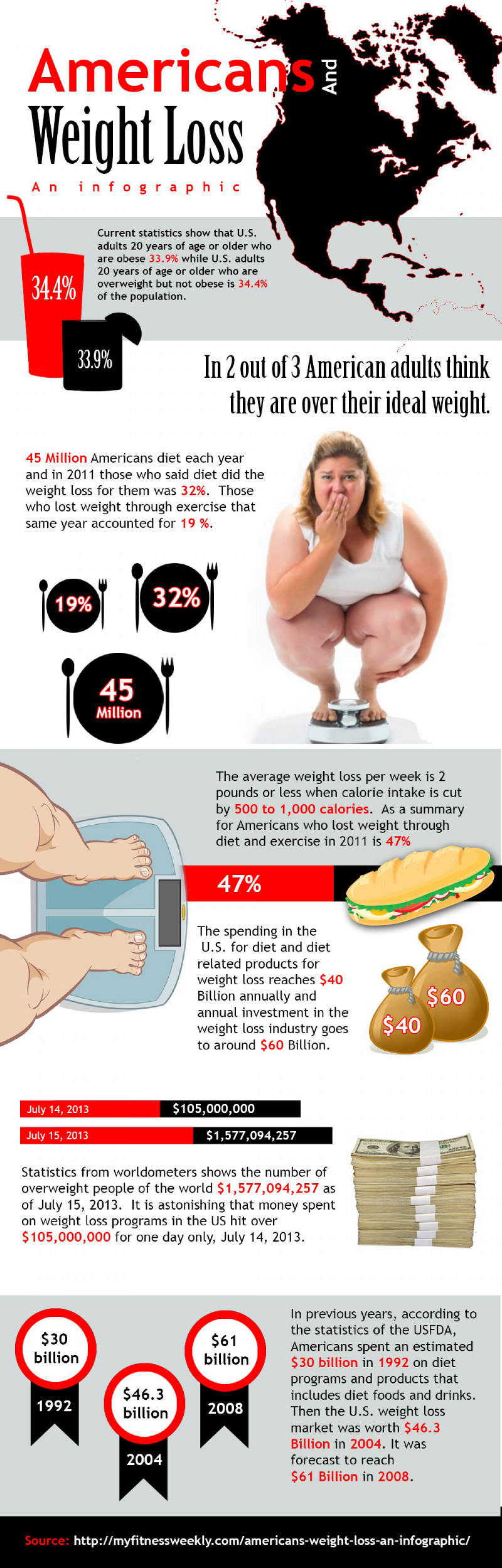 American Weight Loss Facts