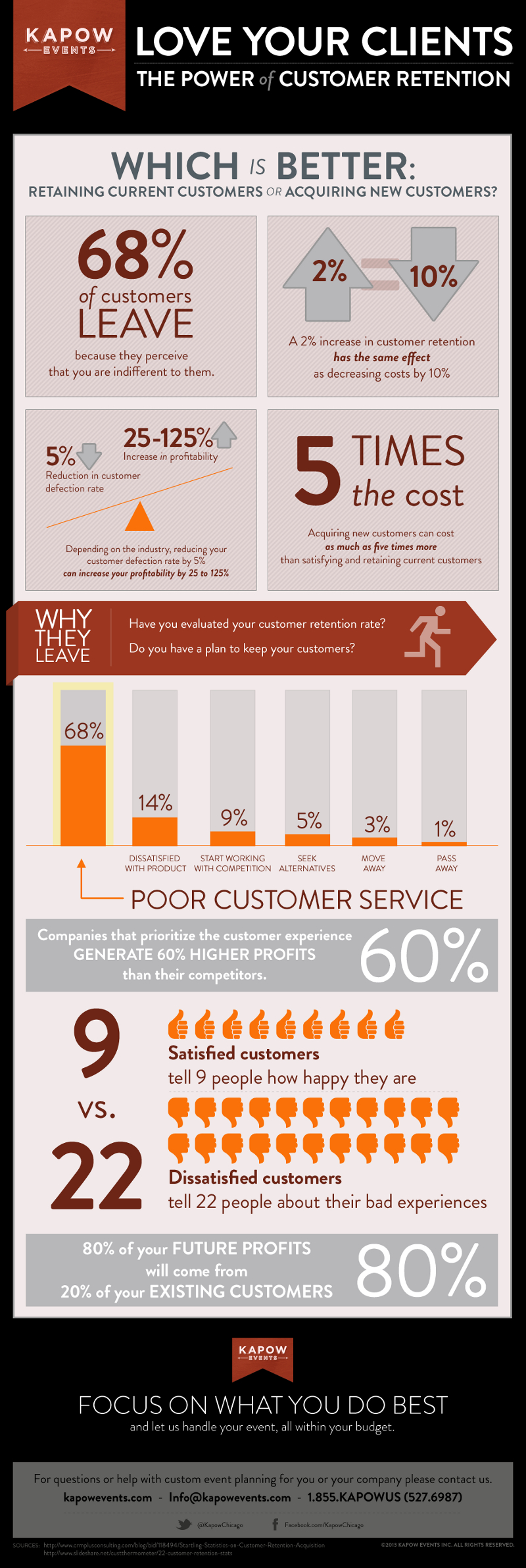 Customer Retention Trends