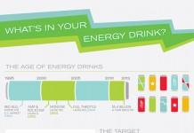 Energy Drink Market Size