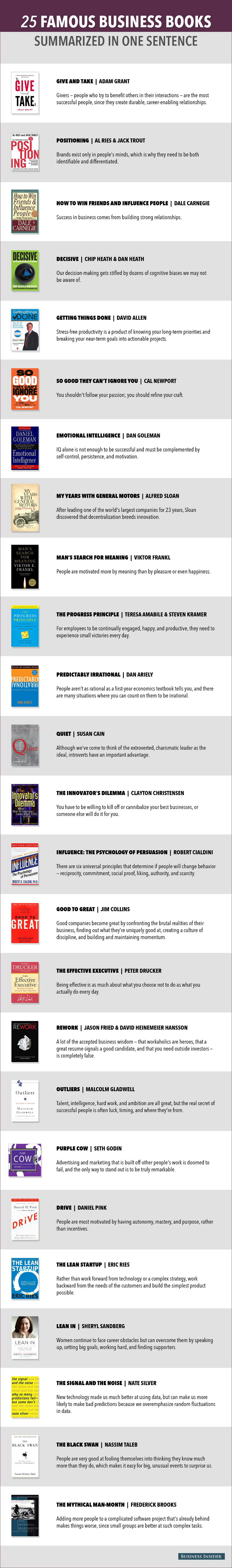 Famous-Business-Books