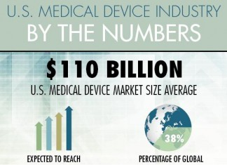 Medical Device Market Size