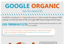 Google Organic Click-Through-Rate By Industry