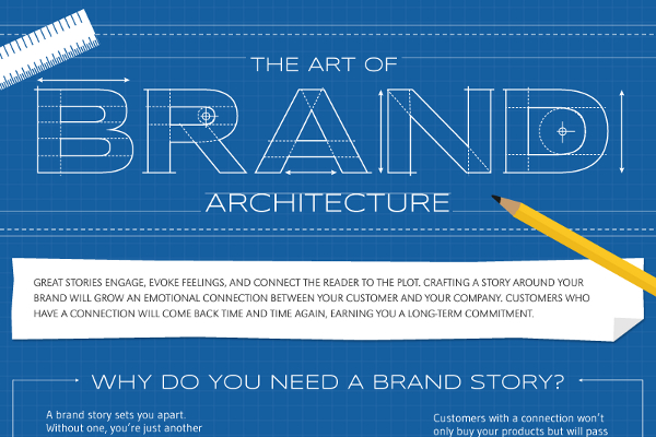 Creating a Story About Your Brand that Sells