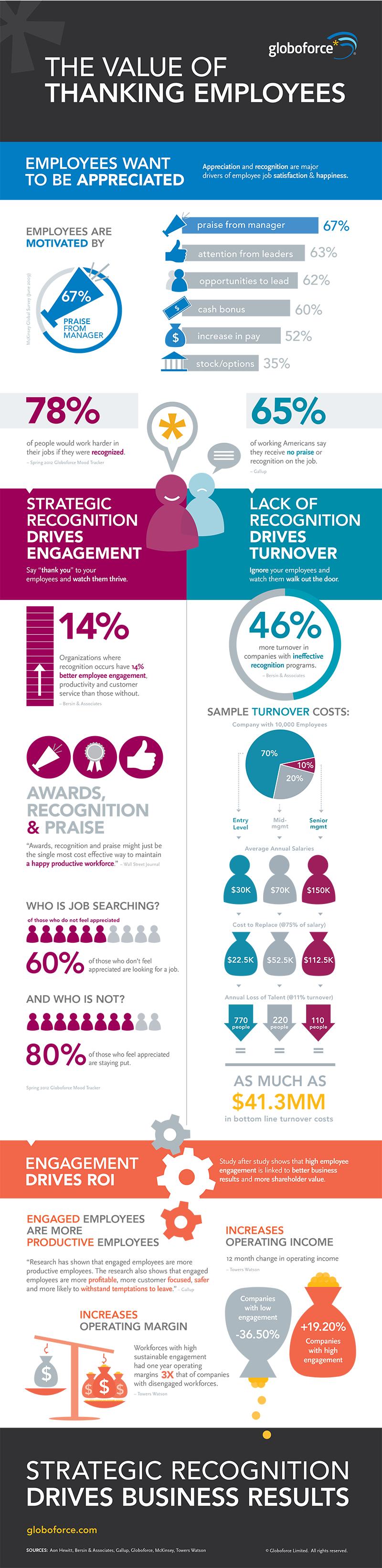 Employee-Appreciation-Stats
